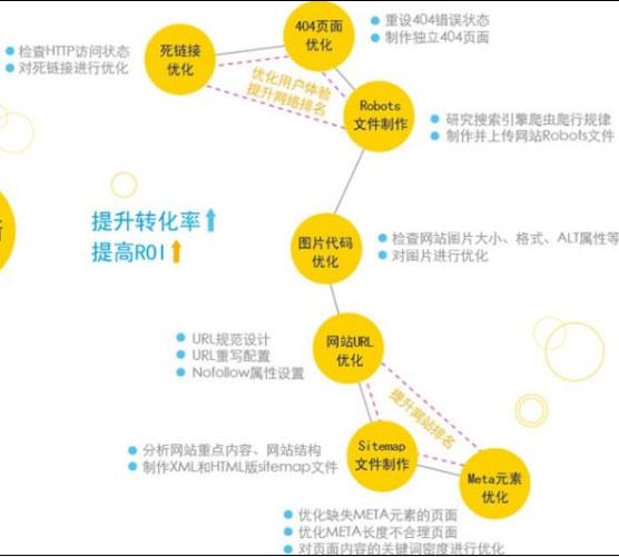 郑州英文seo